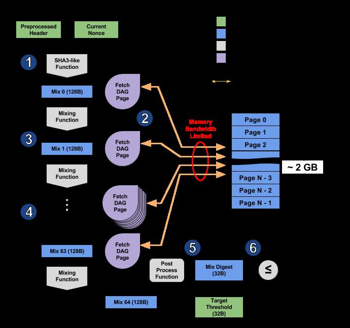 Eth криптовалюта алгоритм терминалы для торговли на форекс