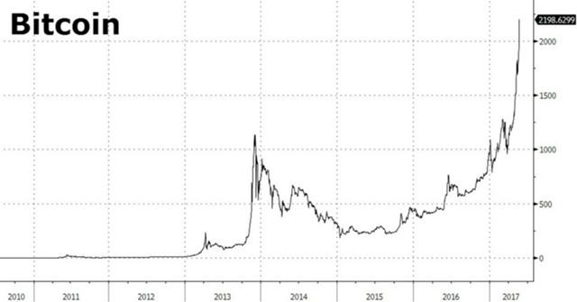 Стоимость биткоина 2017 как торговать на форекс рублями