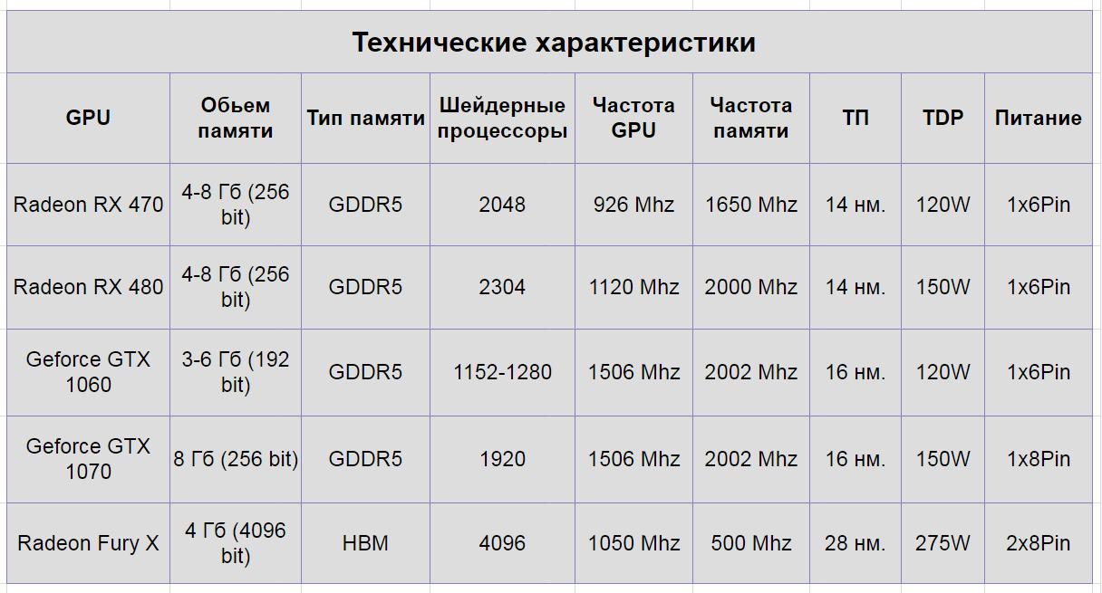 Список криптовалют для майнинга на видеокартах рейтинг бинарных опционов в 2014